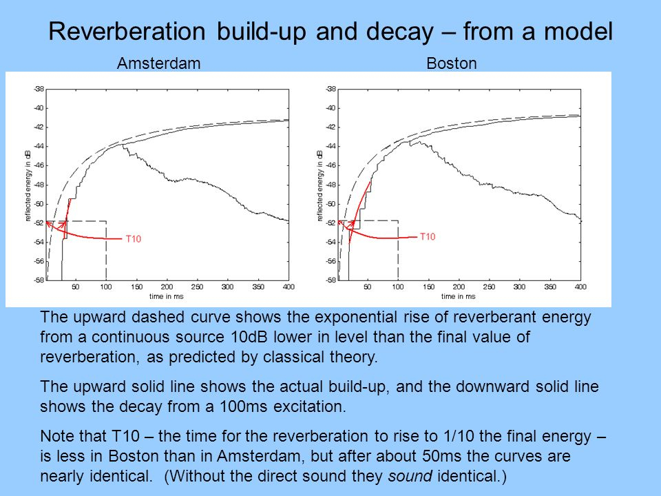 Reverberation build-up and decay – from a model