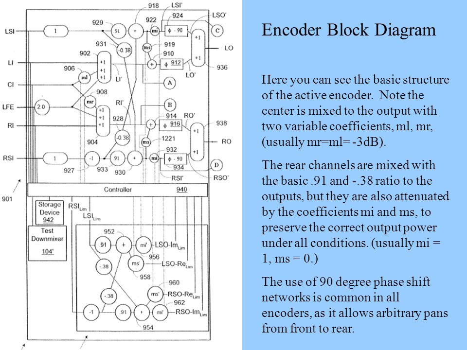 Encoder Block Diagram