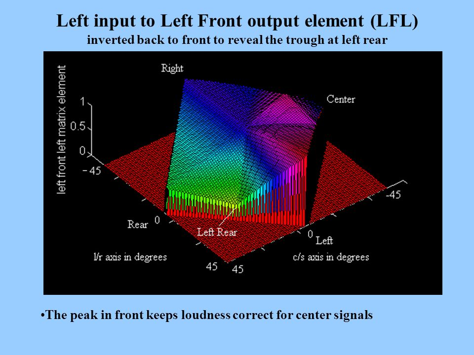 Left input to Left Front output element (LFL) inverted back to front to reveal the trough at left rear