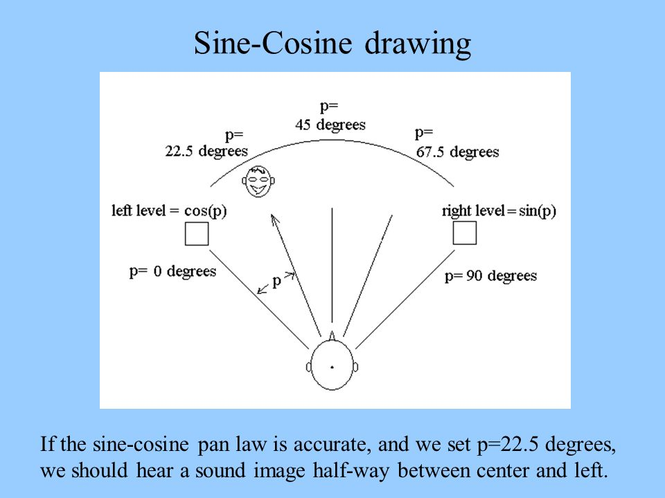 Sine-Cosine drawing If the sine-cosine pan law is accurate, and we set p=22.5 degrees, we should hear a sound image half-way between center and left.