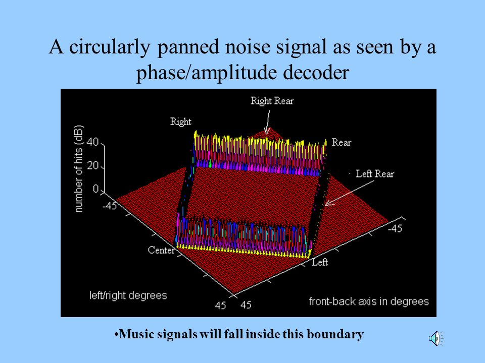 A circularly panned noise signal as seen by a phase/amplitude decoder