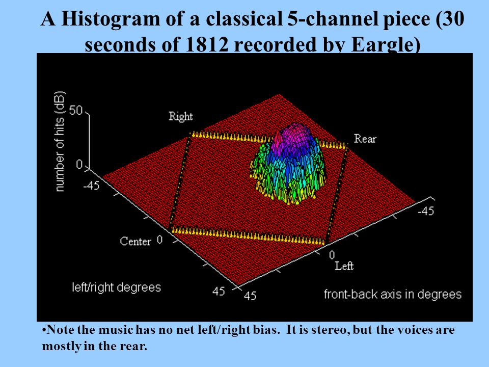 A Histogram of a classical 5-channel piece (30 seconds of 1812 recorded by Eargle)