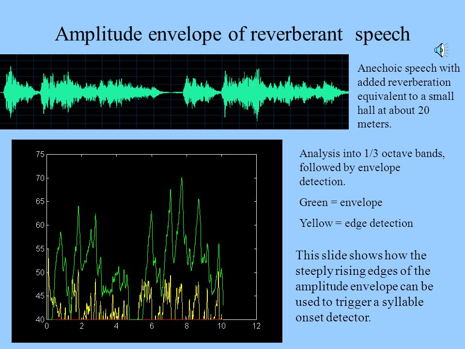 Amplitude envelope of reverberant speech