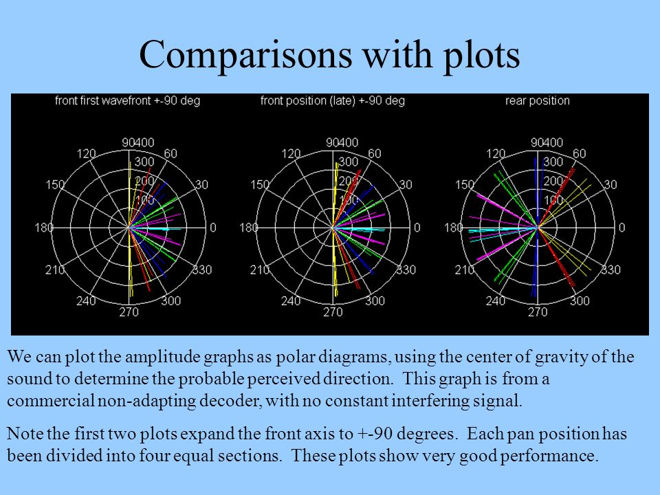Comparisons with plots