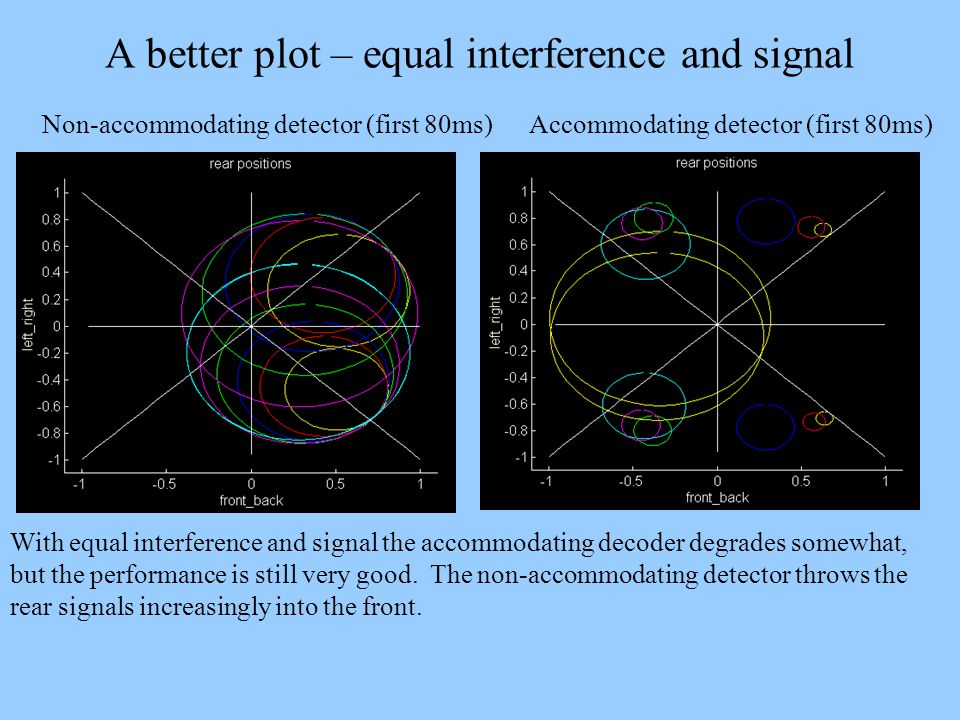 A better plot – equal interference and signal