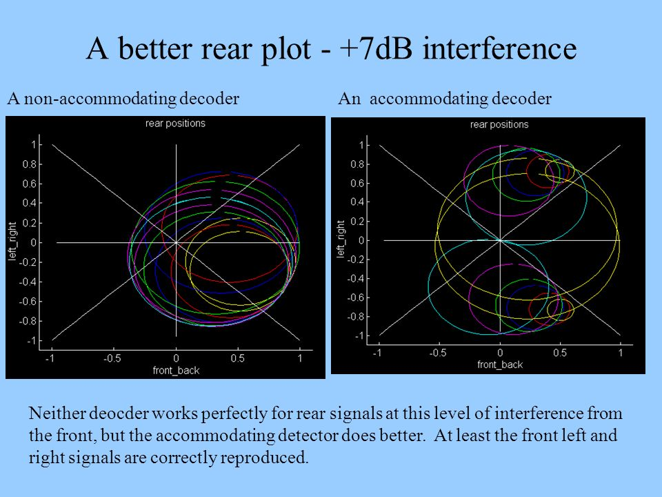 A better rear plot - +7dB interference