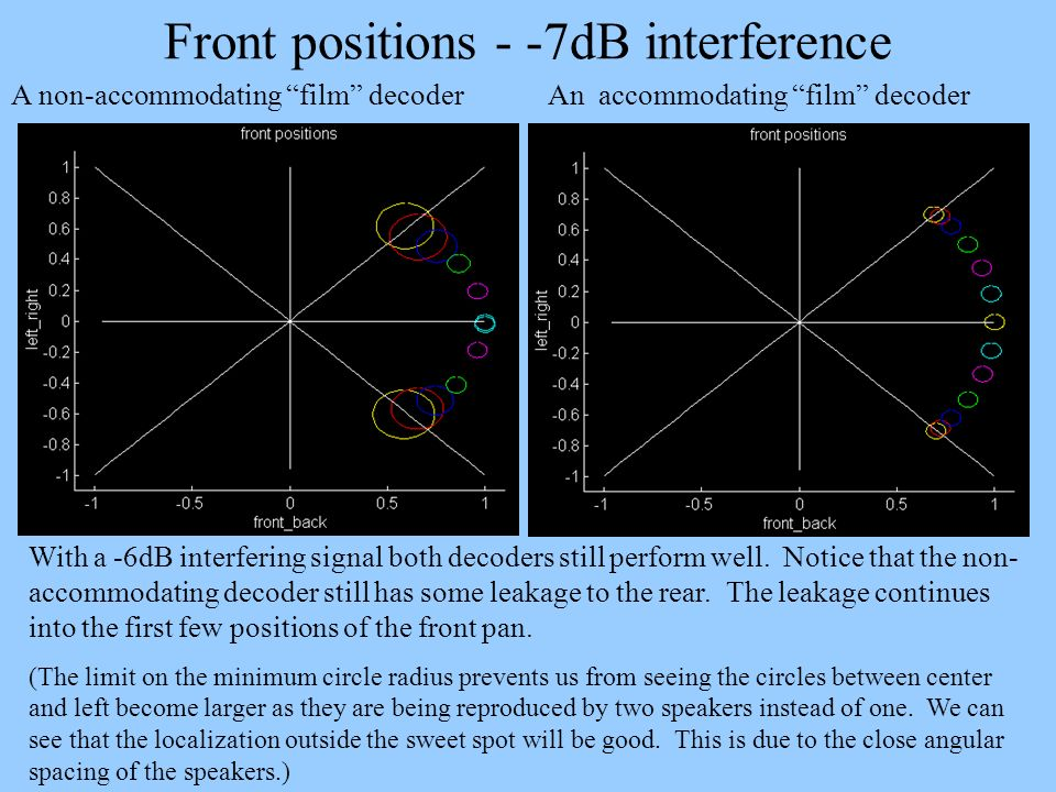 Front positions - -7dB interference