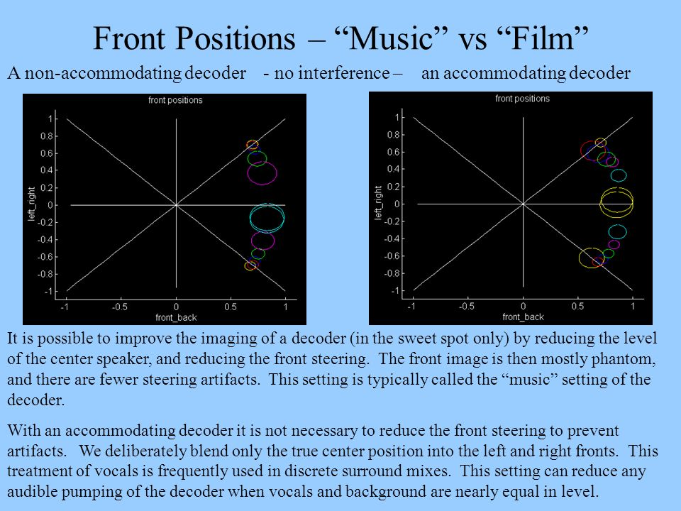 Front Positions – Music vs Film