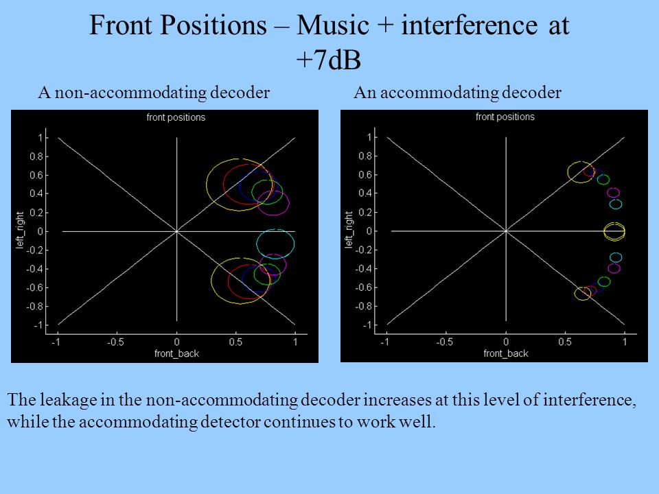 Front Positions – Music + interference at +7dB
