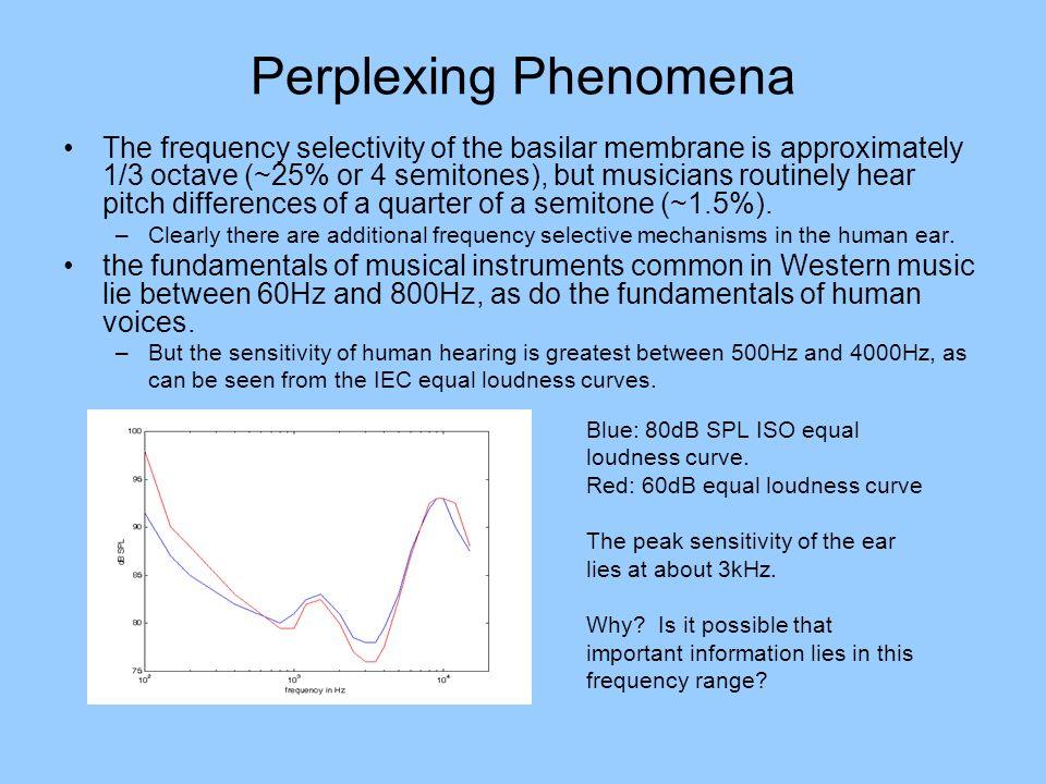Perplexing Phenomena