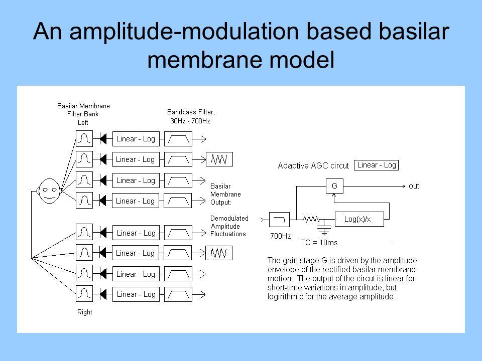 An amplitude-modulation based basilar membrane model
