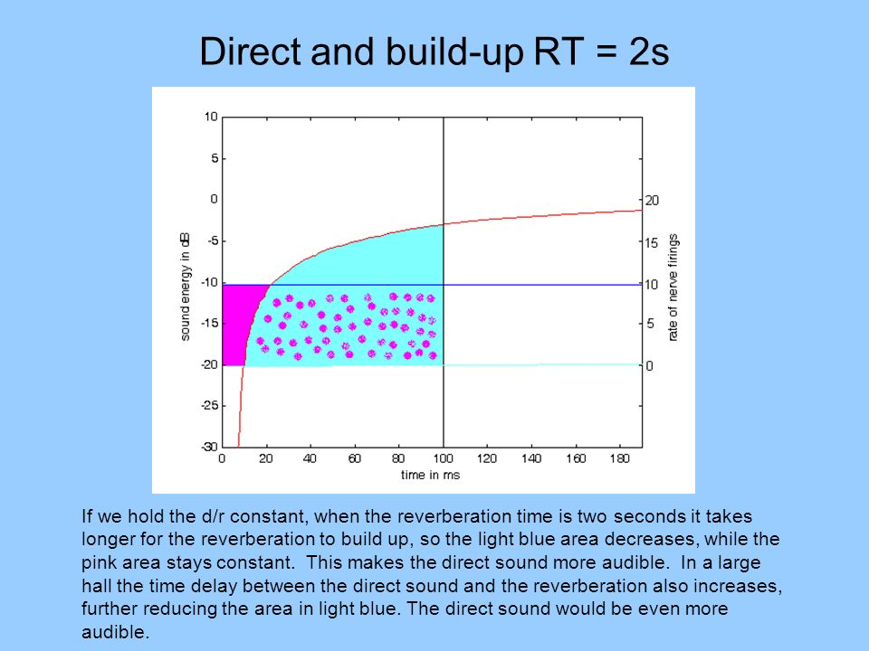 Direct and build-up RT = 2s