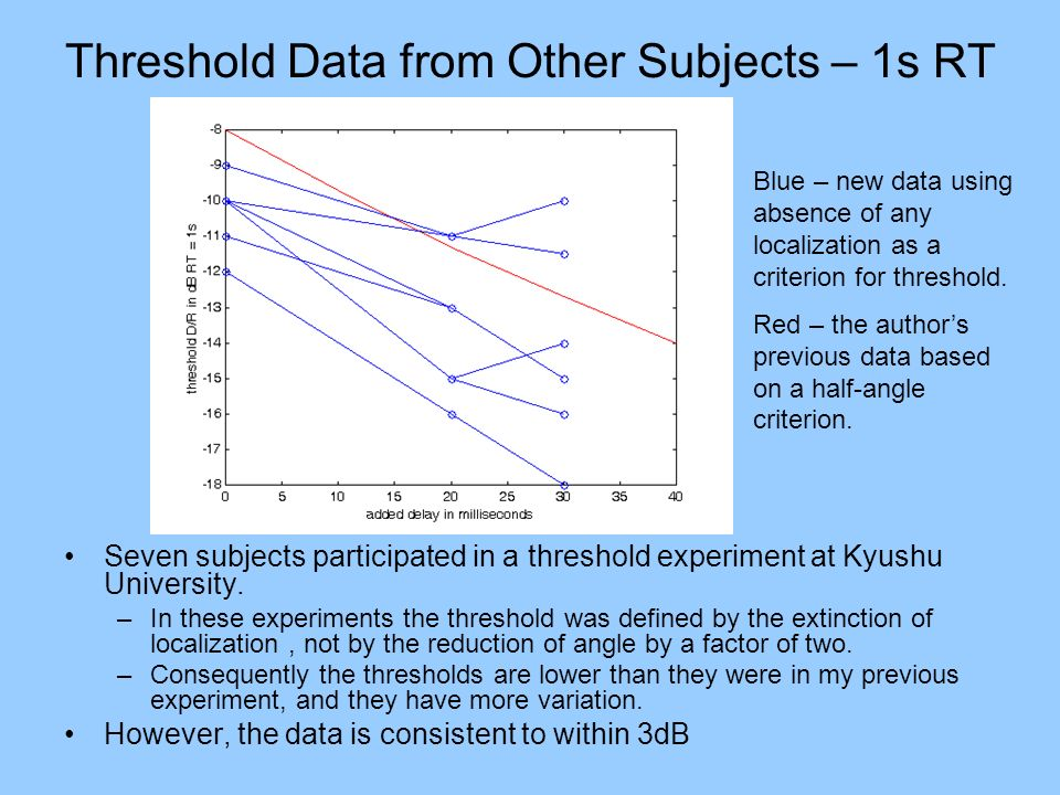 Threshold Data from Other Subjects – 1s RT