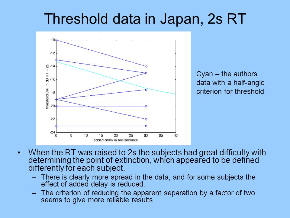 Threshold data in Japan, 2s RT