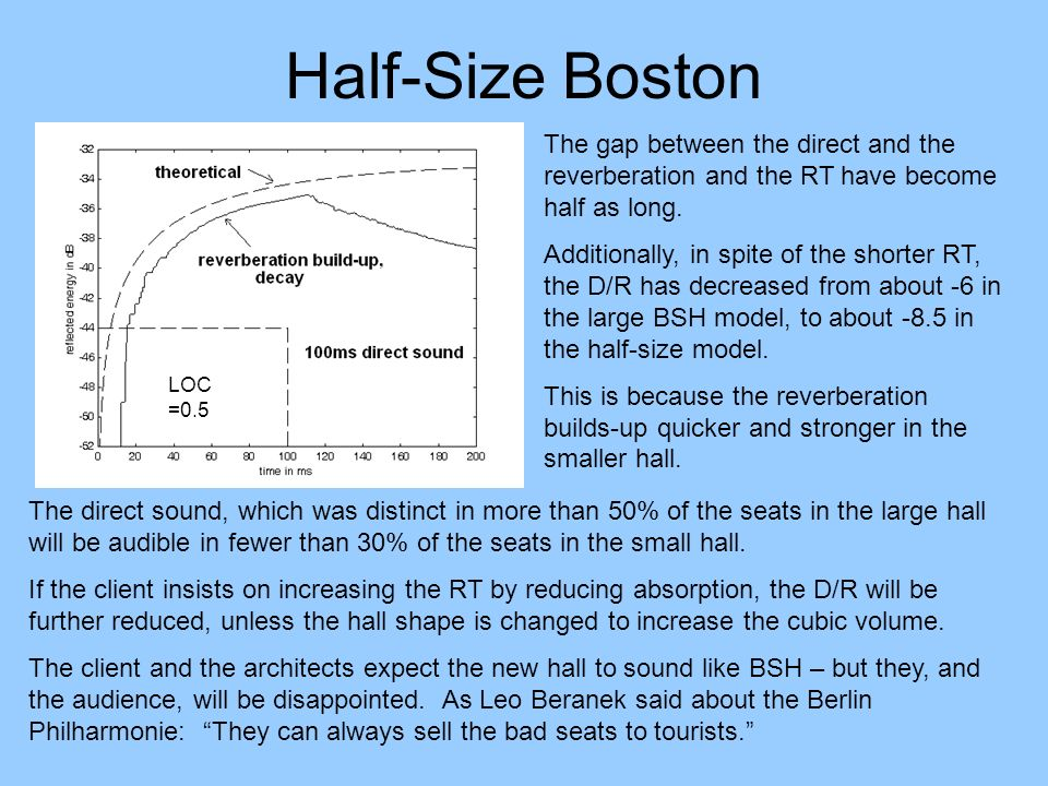 Half-Size Boston The gap between the direct and the reverberation and the RT have become half as long.