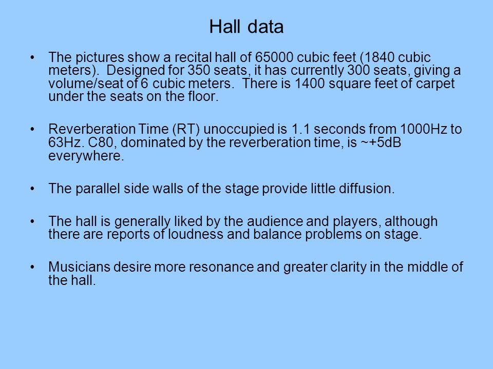 Hall data
