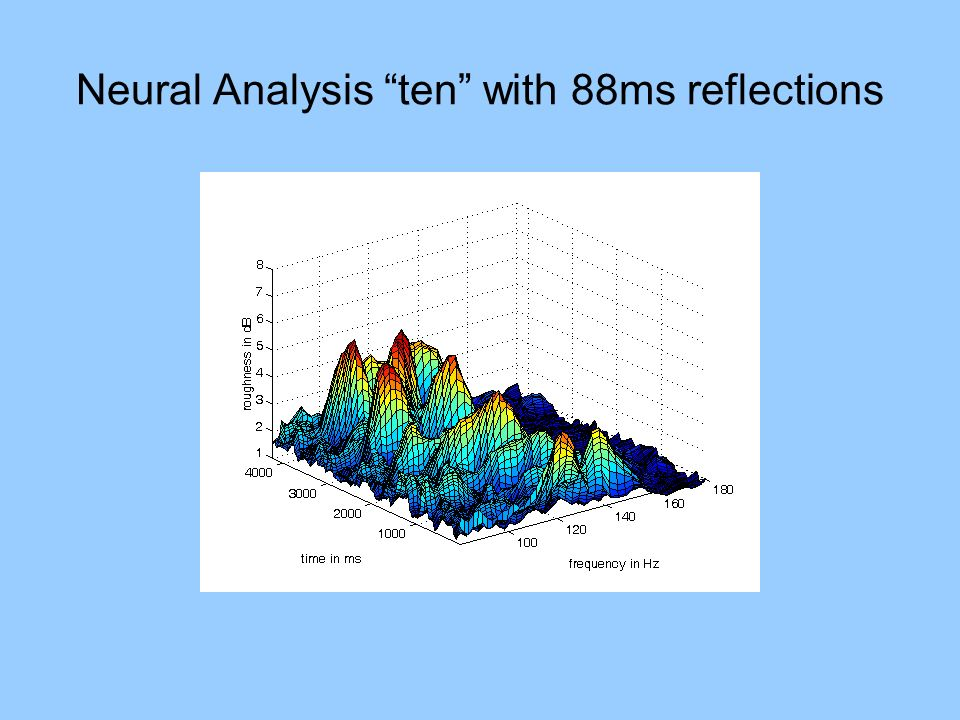 Neural Analysis ten with 88ms reflections