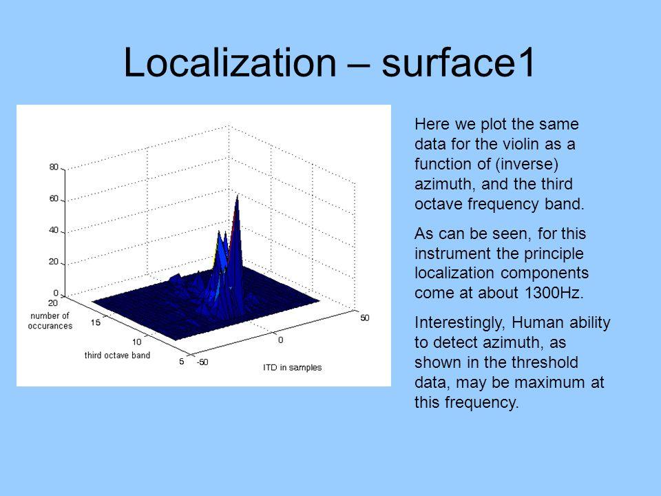 Localization – surface1