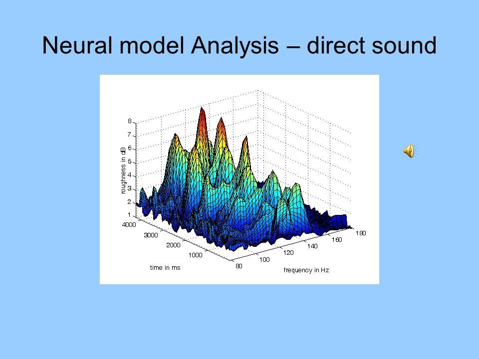 Neural model Analysis – direct sound