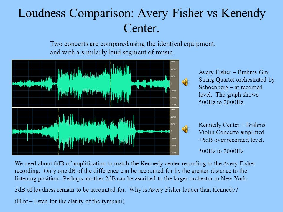 Loudness Comparison: Avery Fisher vs Kenendy Center.