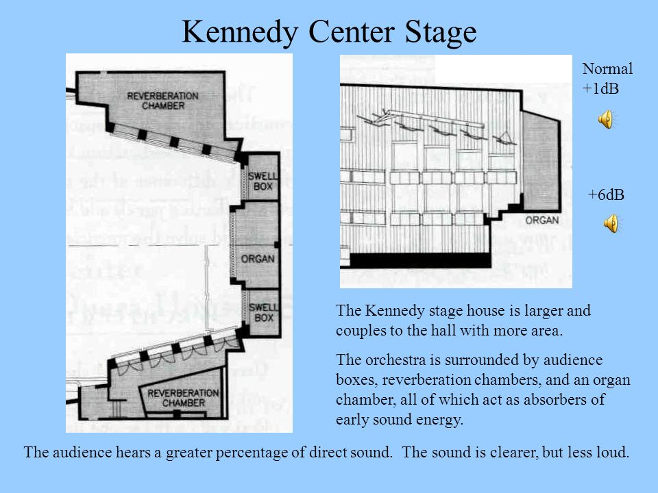 Kennedy Center Stage Normal +1dB +6dB