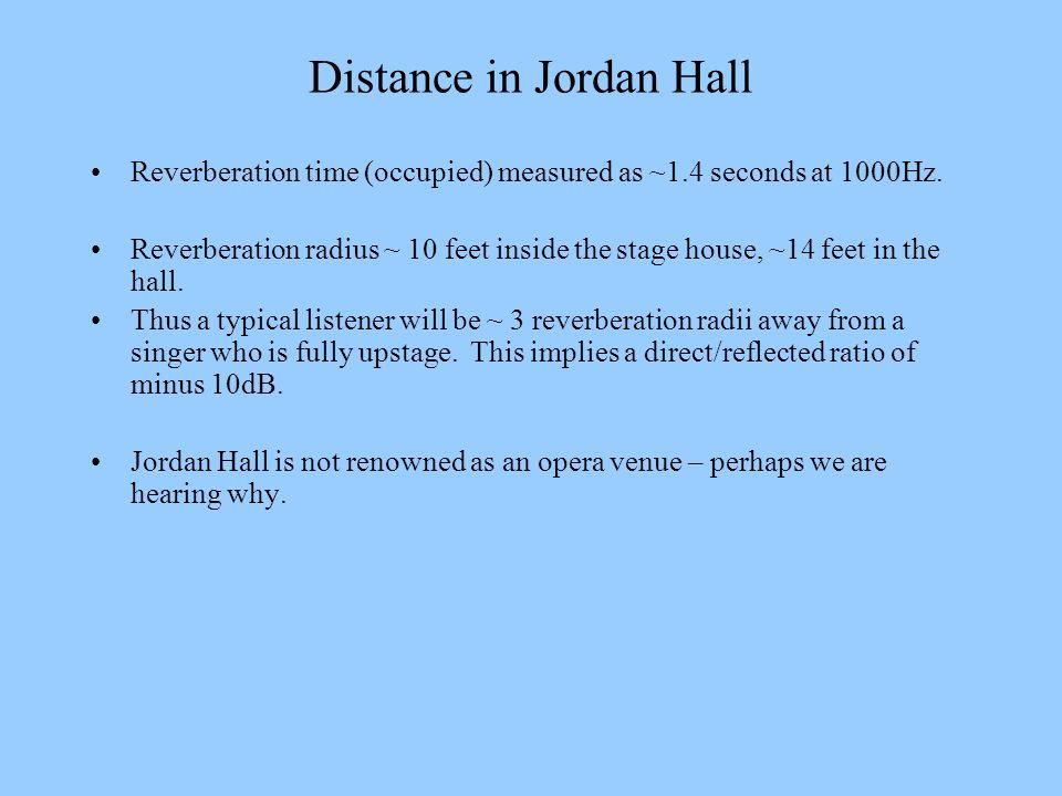 Distance in Jordan Hall