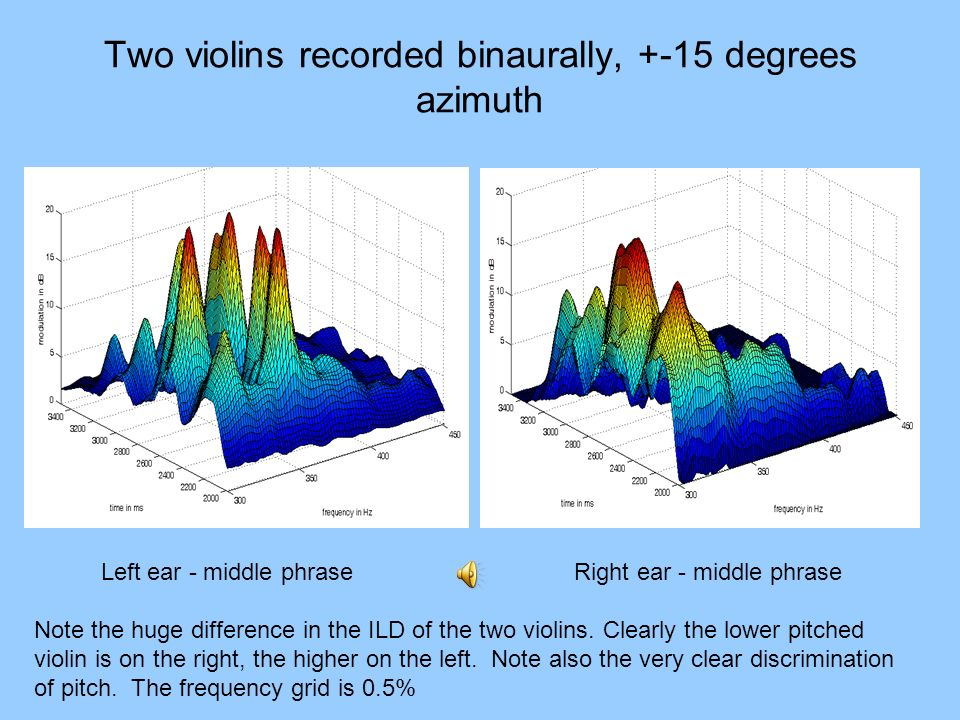 Two violins recorded binaurally, +-15 degrees azimuth