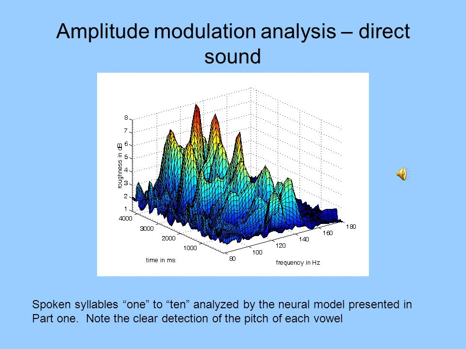 Amplitude modulation analysis – direct sound