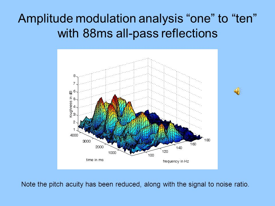Amplitude modulation analysis one to ten with 88ms all-pass reflections