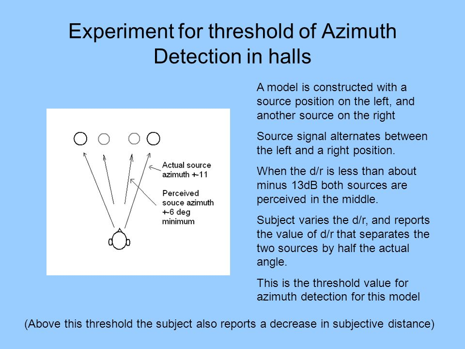 Experiment for threshold of Azimuth Detection in halls