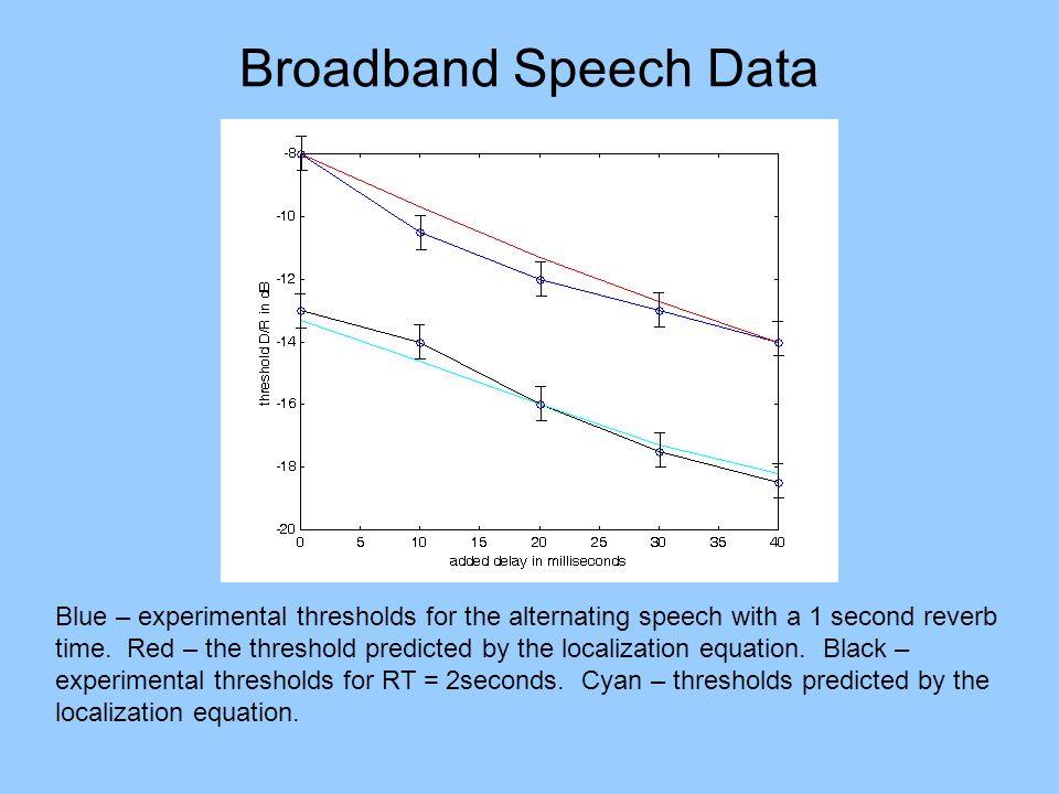 Broadband Speech Data