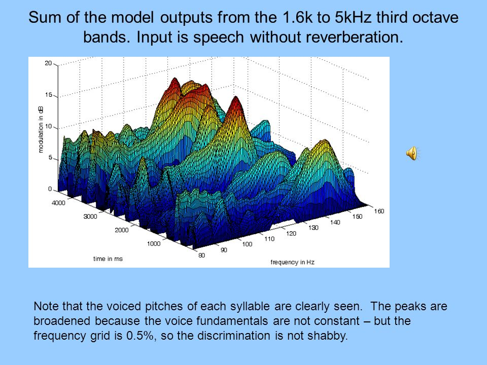 Sum of the model outputs from the 1. 6k to 5kHz third octave bands