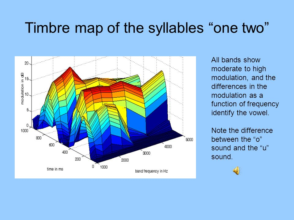 Timbre map of the syllables one two