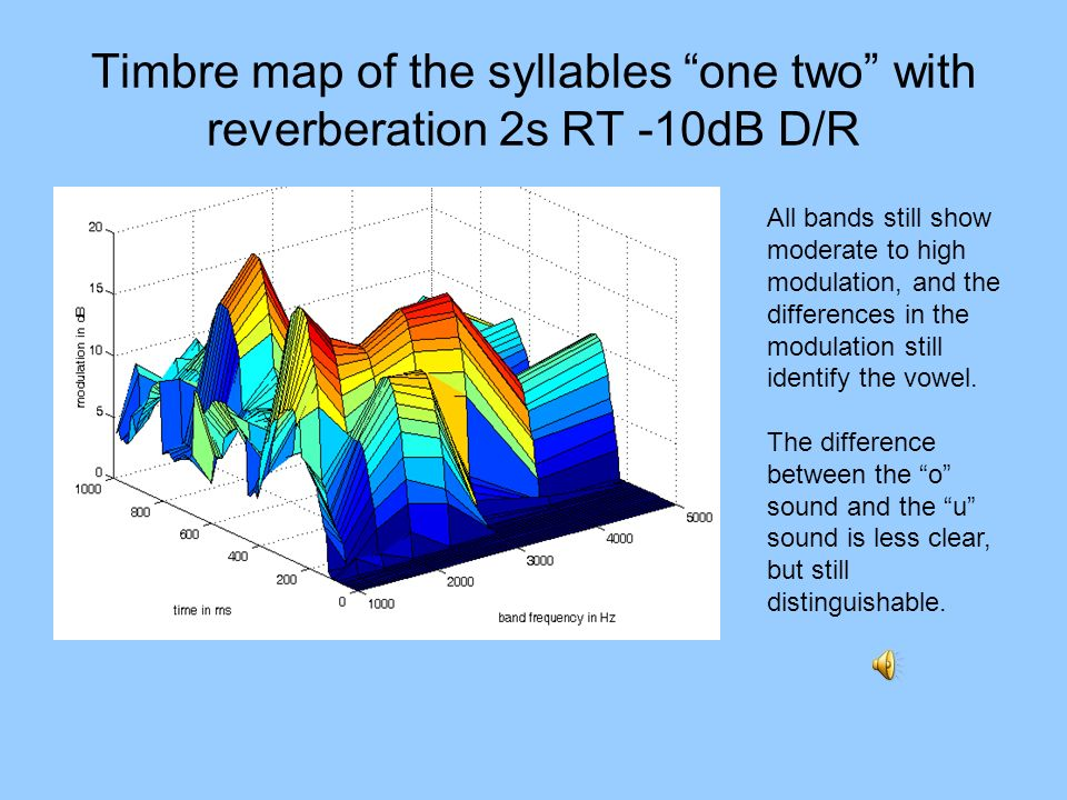 Timbre map of the syllables one two with reverberation 2s RT -10dB D/R
