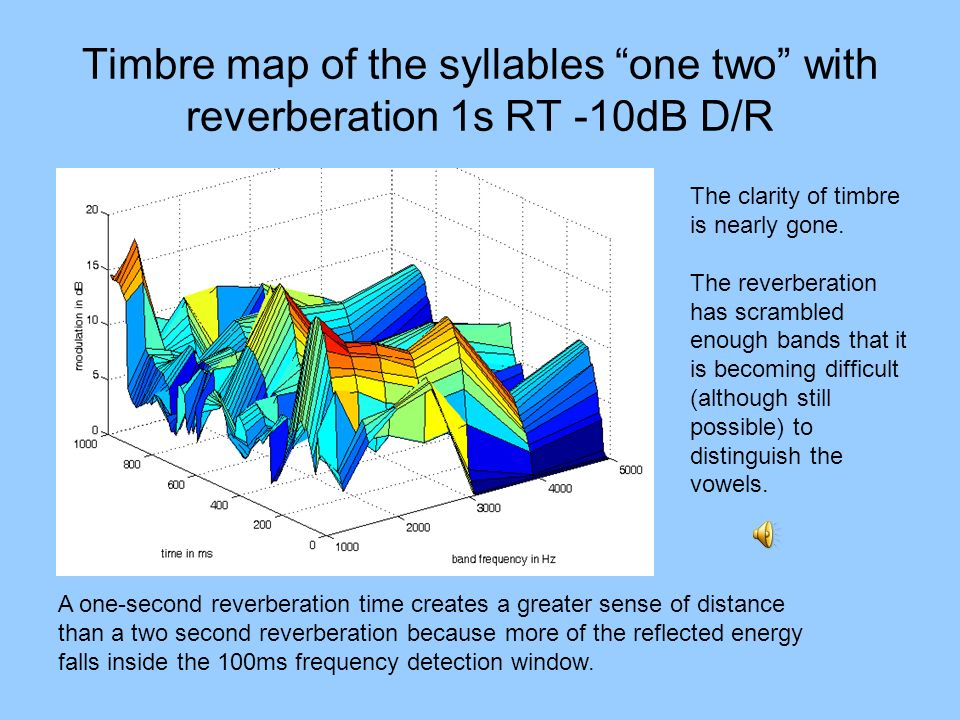 Timbre map of the syllables one two with reverberation 1s RT -10dB D/R