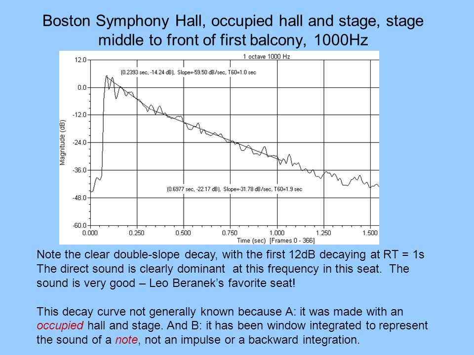 Boston Symphony Hall, occupied hall and stage, stage middle to front of first balcony, 1000Hz