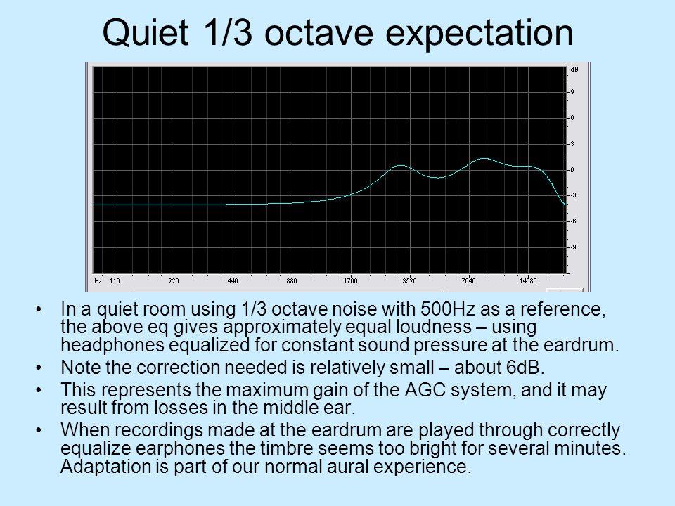 Quiet 1/3 octave expectation