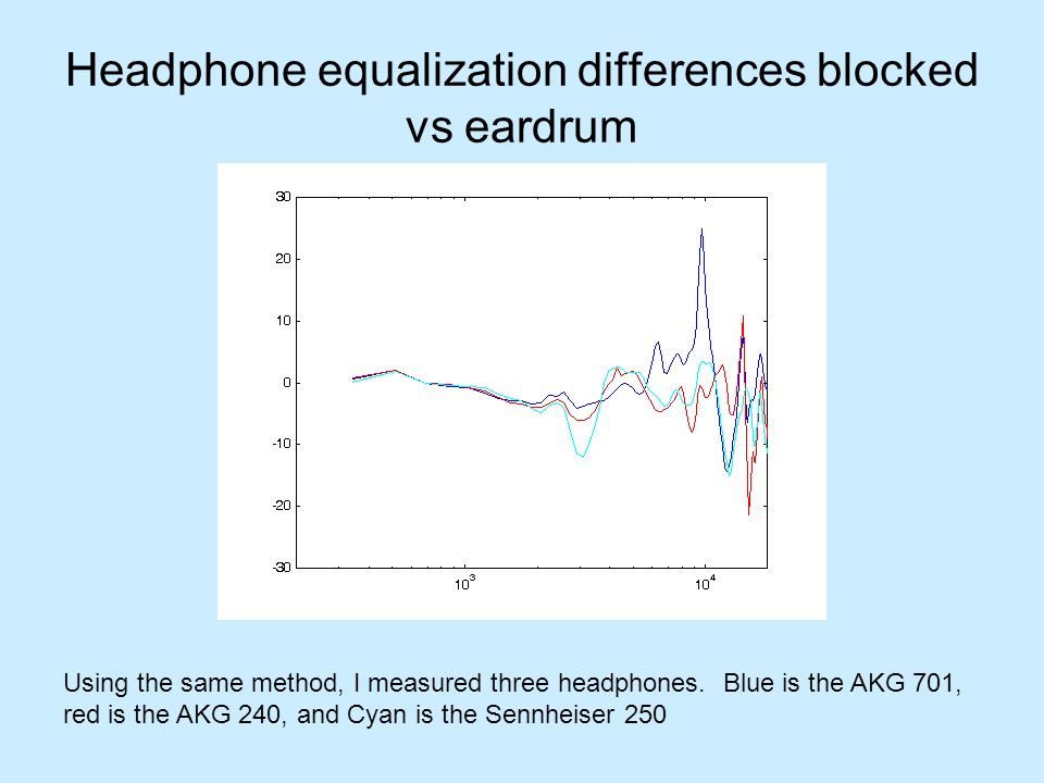 Headphone equalization differences blocked vs eardrum