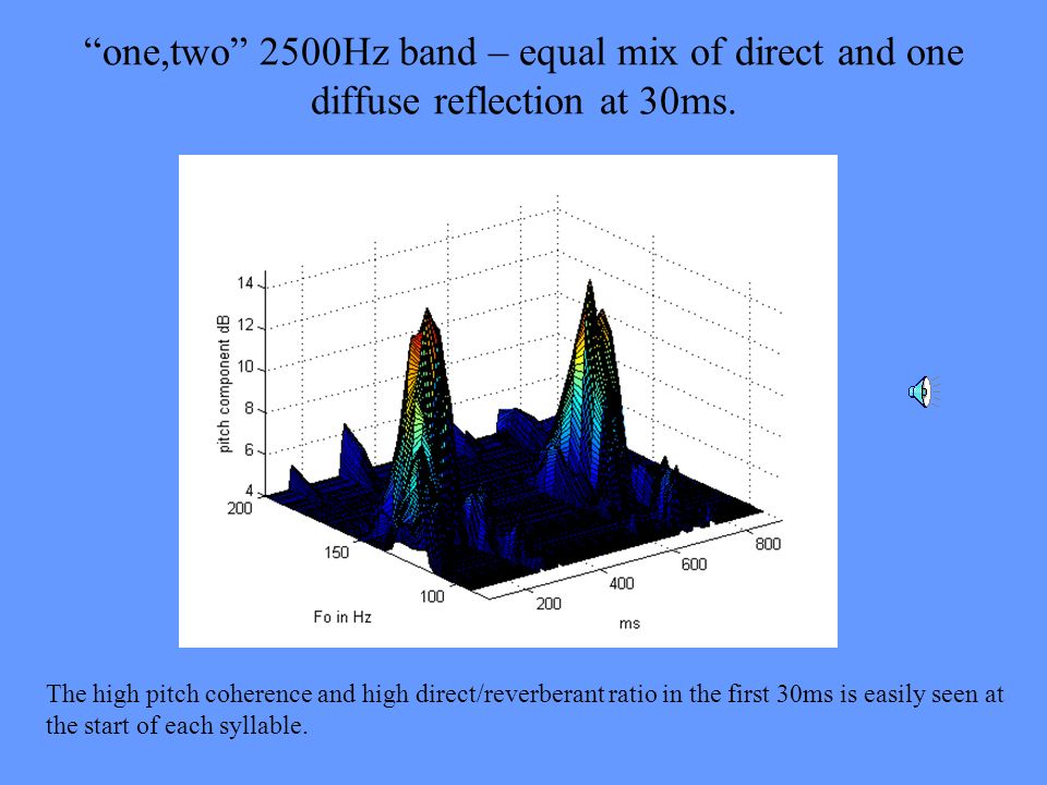 one,two 2500Hz band – equal mix of direct and one diffuse reflection at 30ms.