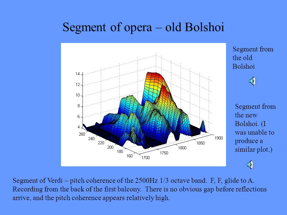 Segment of opera – old Bolshoi