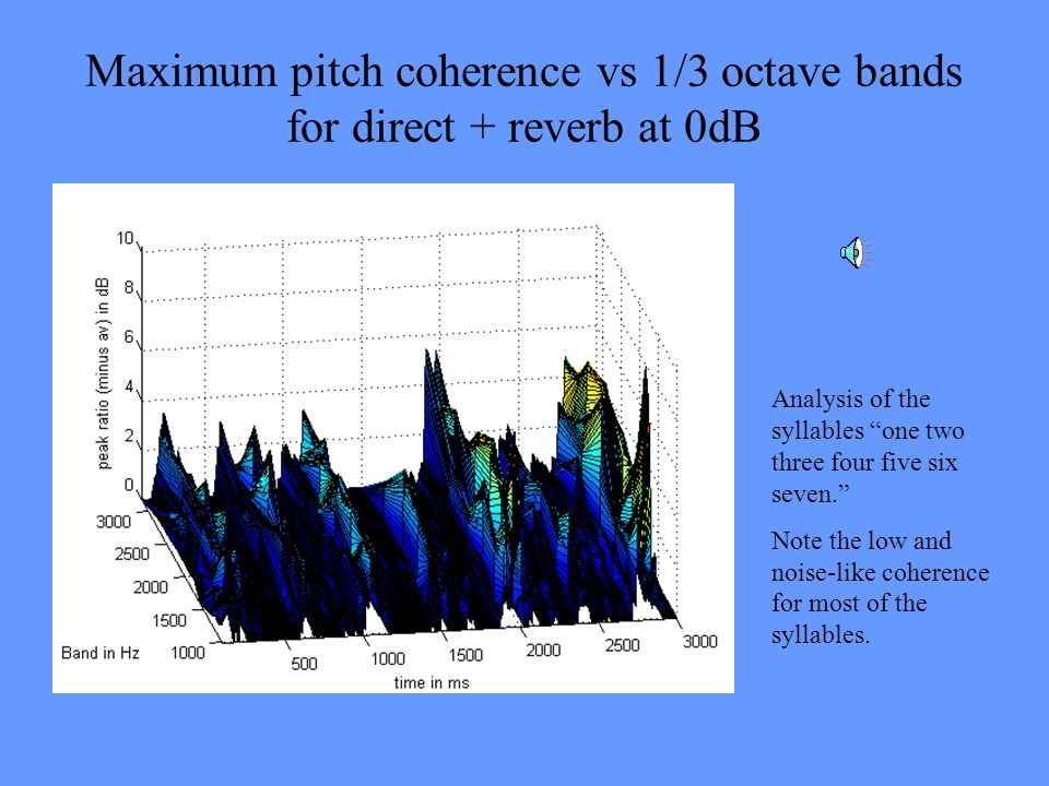 Maximum pitch coherence vs 1/3 octave bands for direct + reverb at 0dB