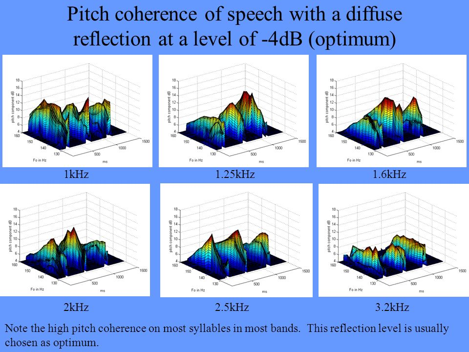 Pitch coherence of speech with a diffuse reflection at a level of -4dB (optimum)