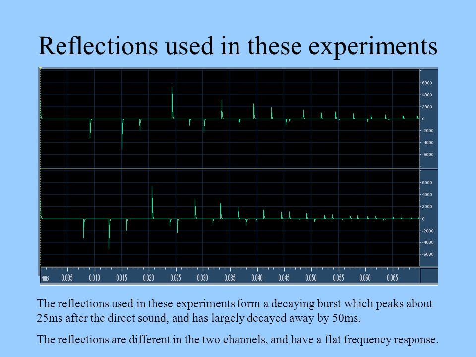 Reflections used in these experiments