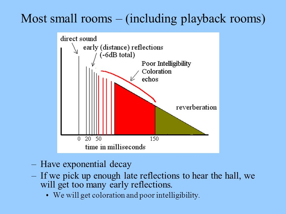Most small rooms – (including playback rooms)