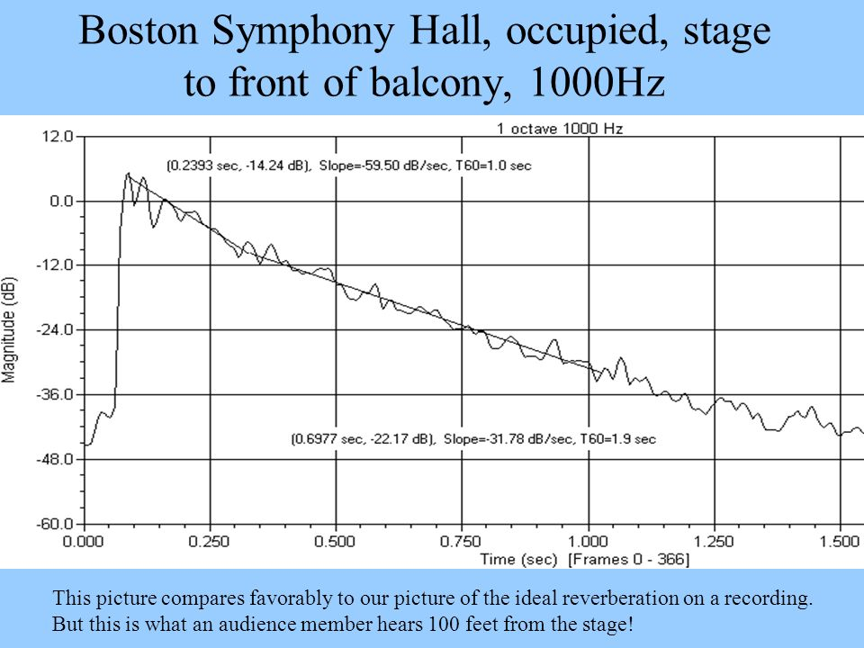 Boston Symphony Hall, occupied, stage to front of balcony, 1000Hz