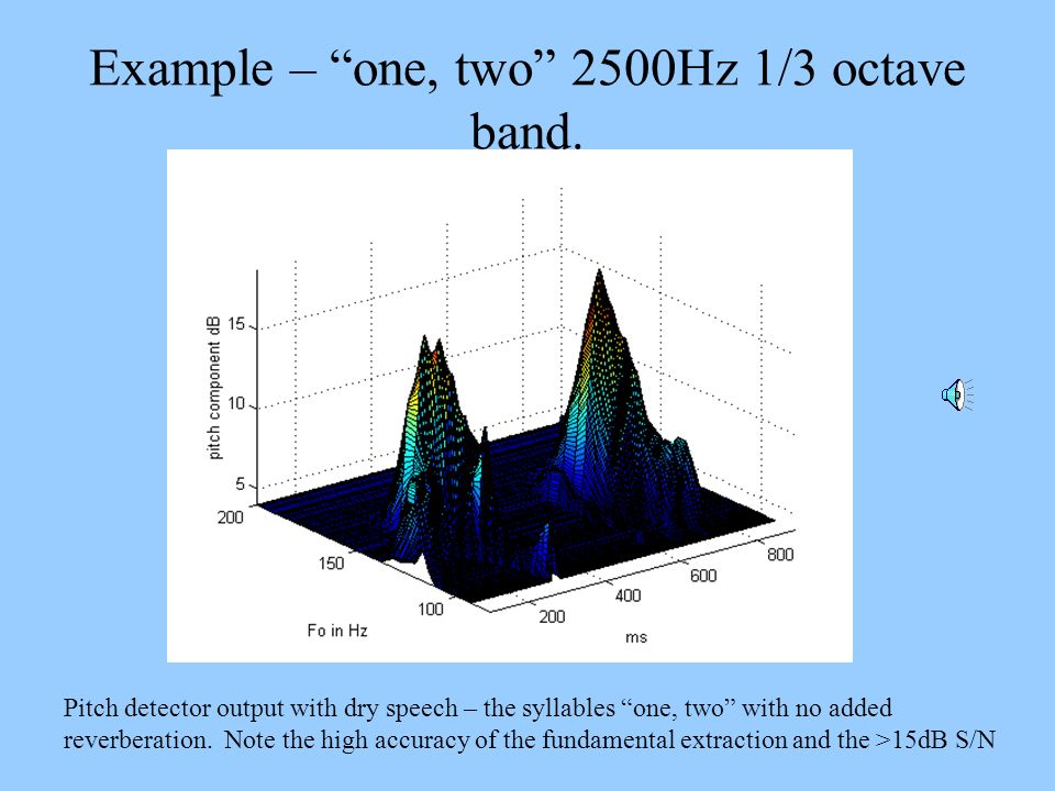 Example – one, two 2500Hz 1/3 octave band.