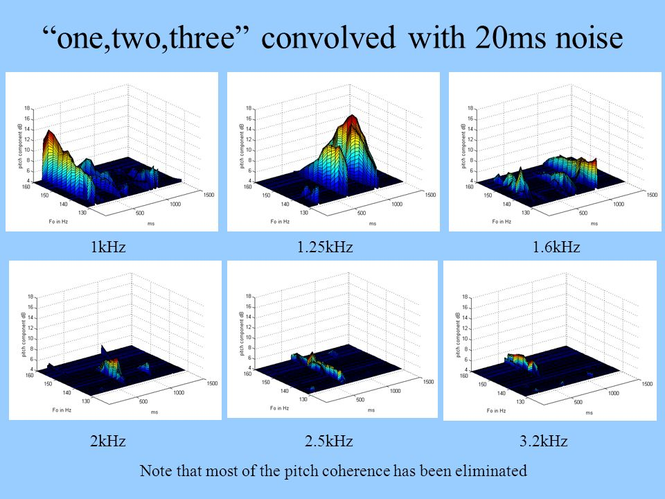 one,two,three convolved with 20ms noise