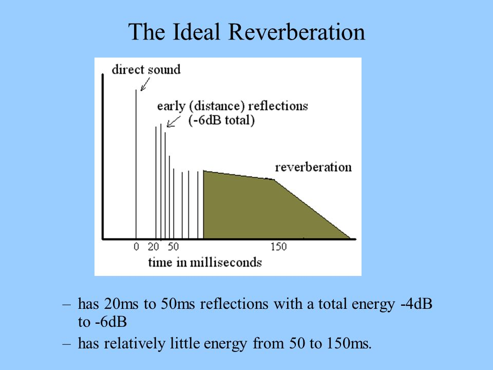 The Ideal Reverberation