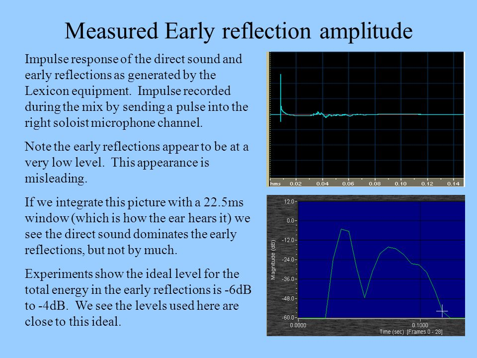 Measured Early reflection amplitude