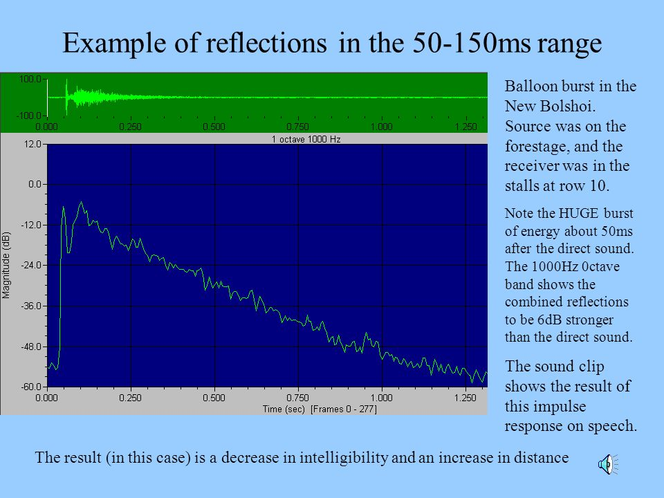 Example of reflections in the 50-150ms range